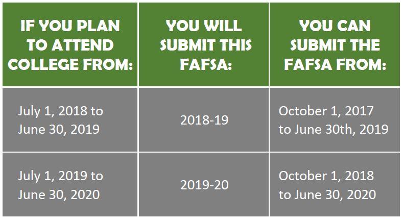 FAFSA Dates