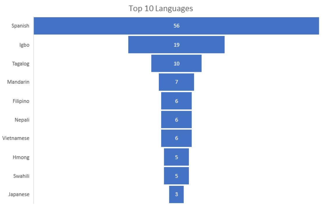 Top Ten Languages
