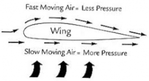 Bernoulli's Principle Air Flow