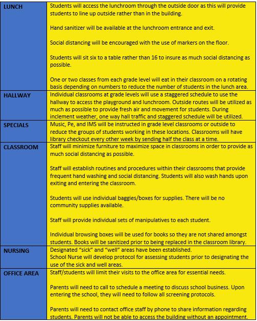 Safety procedures p2